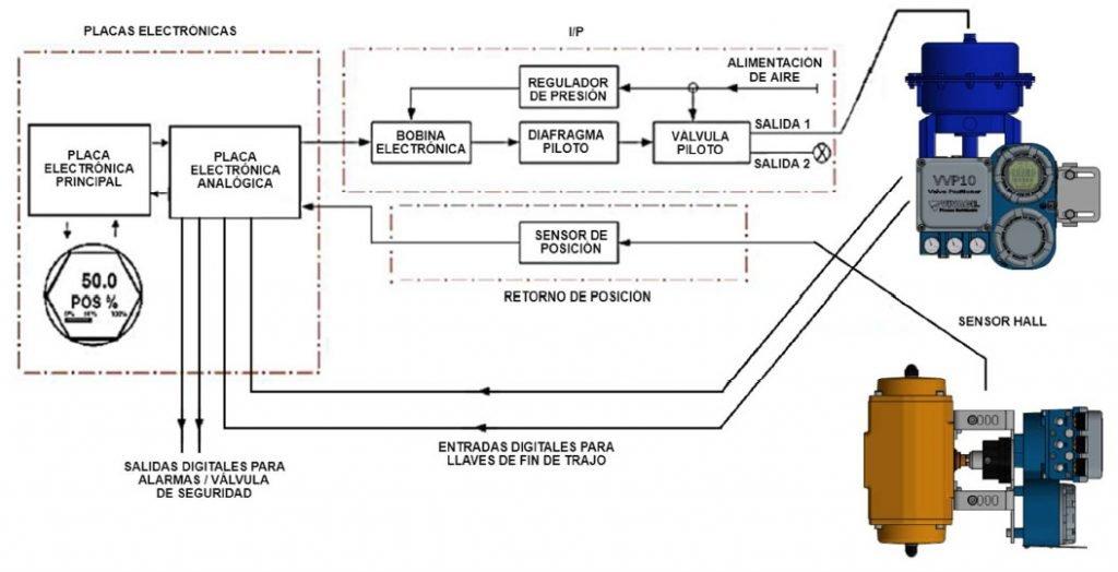 Posicionador-electroneumatico-hart-diagrama-conexiones